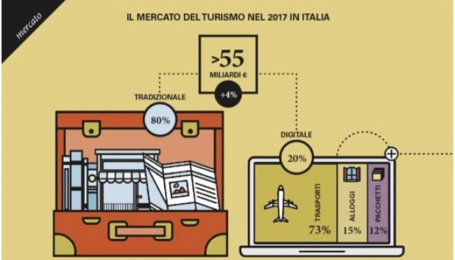 Il mercato del turismo digitale è in forte crescita. L'analisi di Brix Research